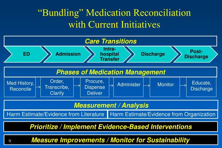 """Bundling"" Medication Reconciliation"