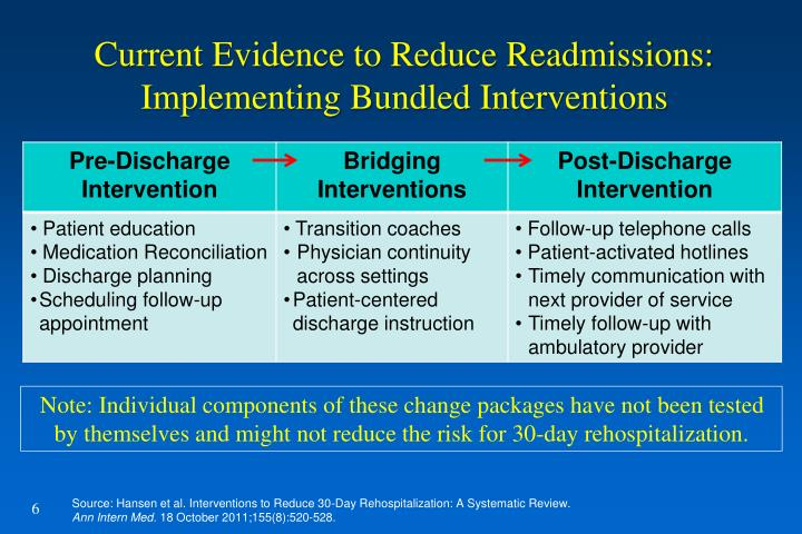 Current Evidence to Reduce Readmissions: