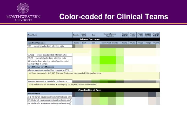 Color-coded for Clinical Teams