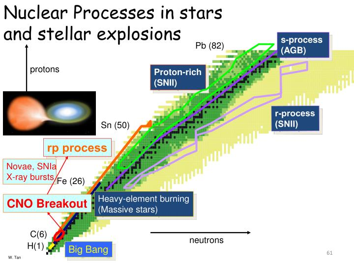 Nuclear Processes in stars