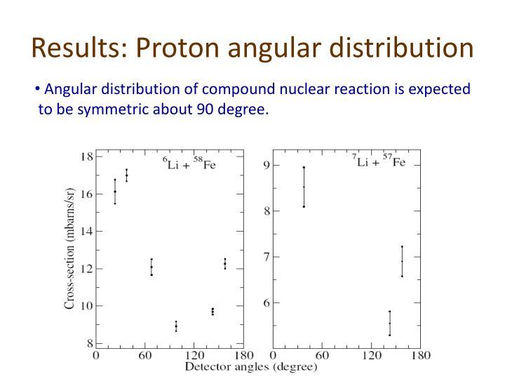 Results: Proton angular distribution