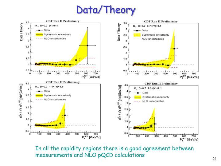 Data/Theory