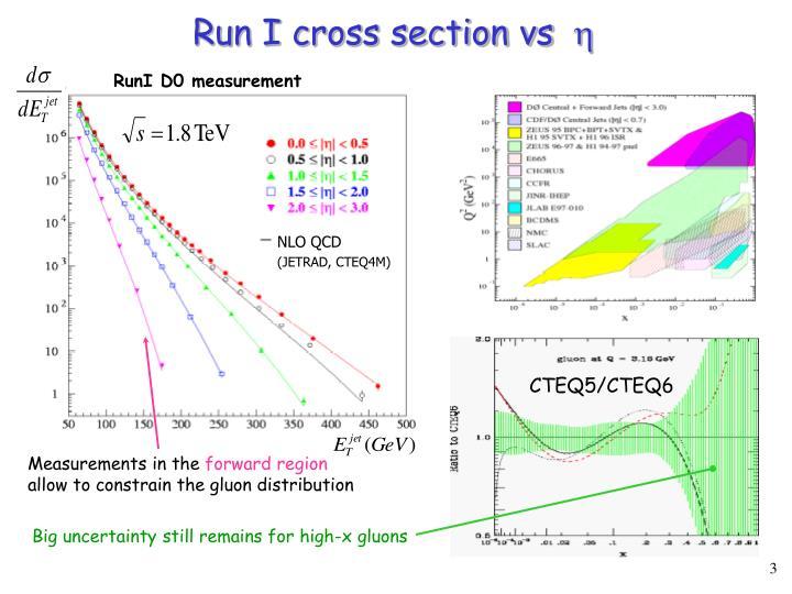 Run I cross section vs