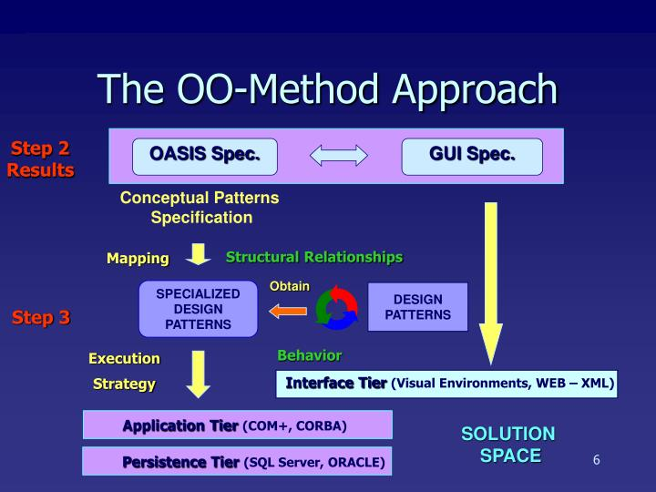 The OO-Method Approach
