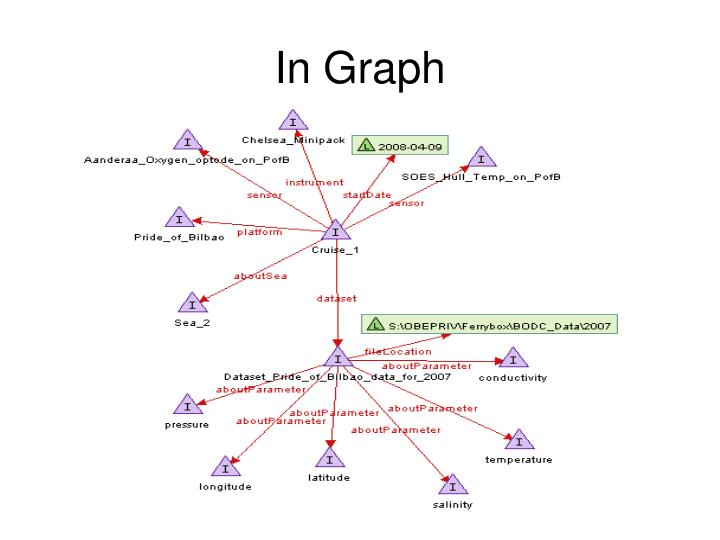 In Graph