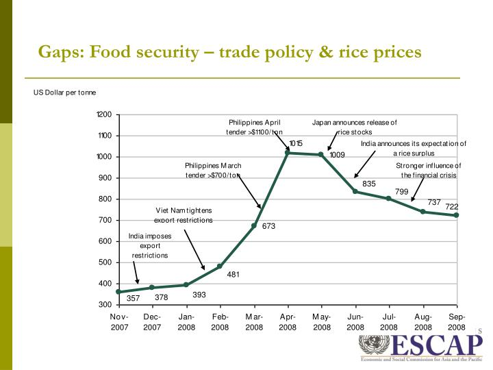 Food supply & trade policy impacts (rice)