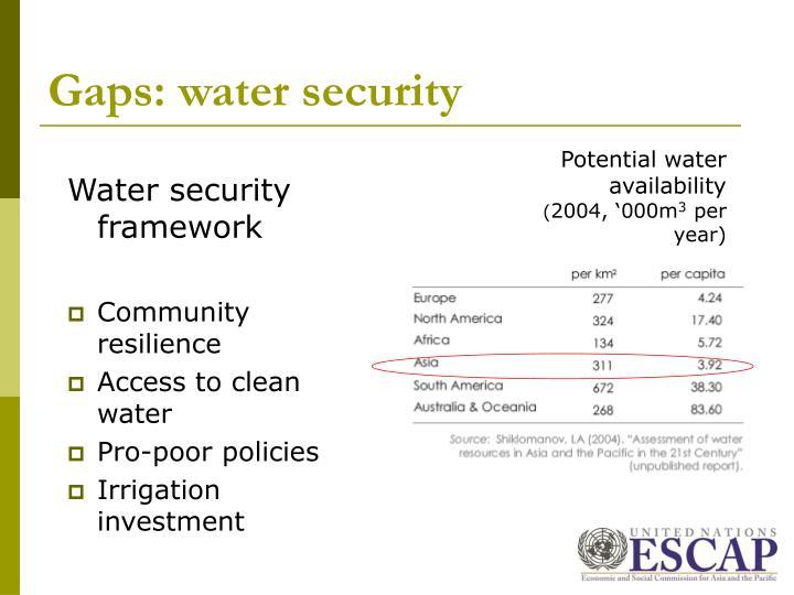 Gaps: water security
