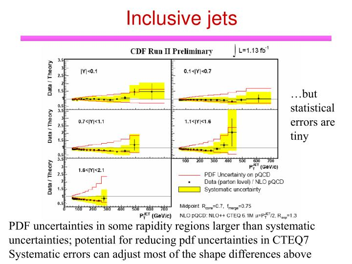 Inclusive jets