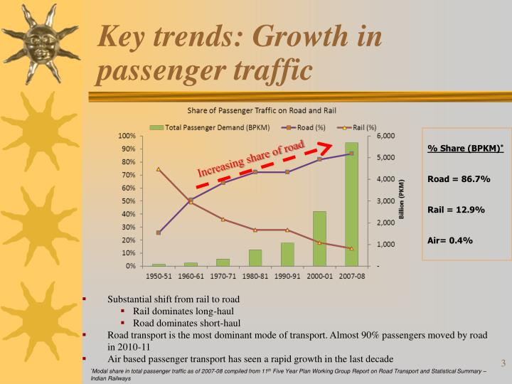 Key trends growth in passenger traffic
