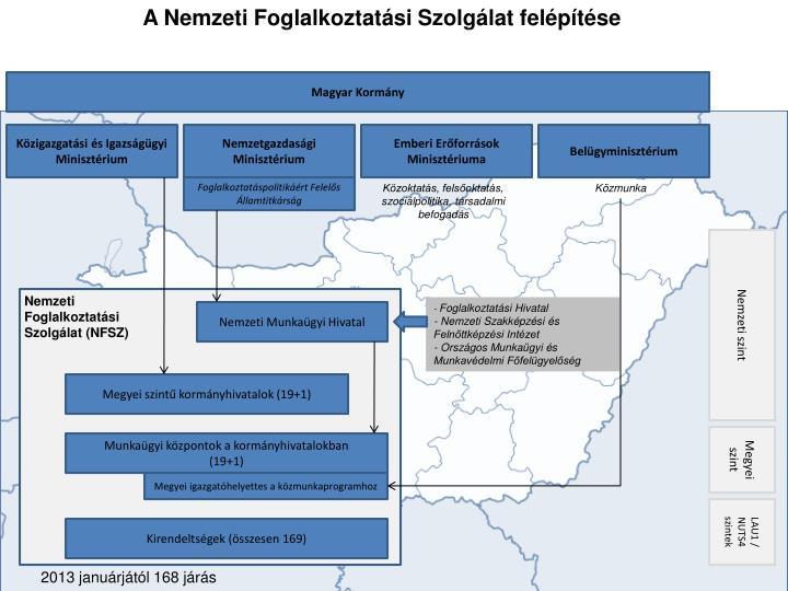 A Nemzeti Foglalkoztatási Szolgálat felépítése
