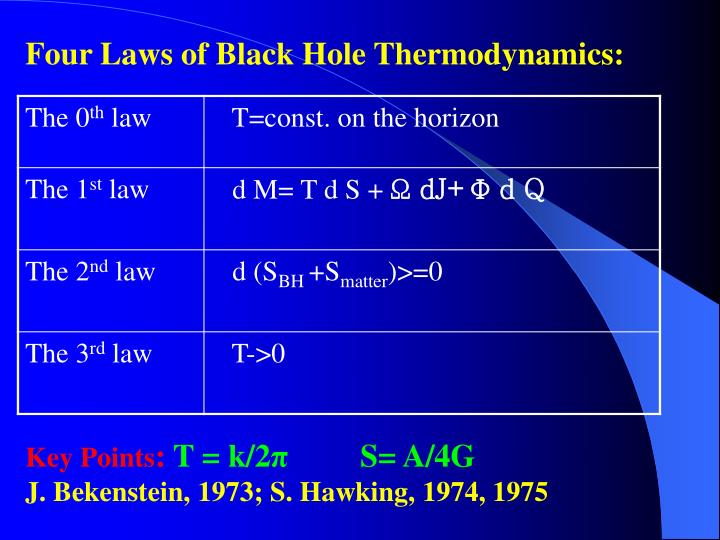 Four Laws of Black Hole Thermodynamics: