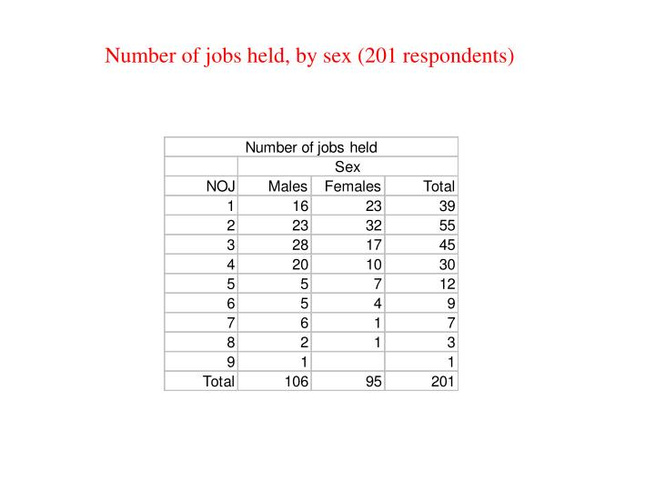 Number of jobs held, by sex (201 respondents)