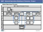 nmt network operations modeling telemetry project3