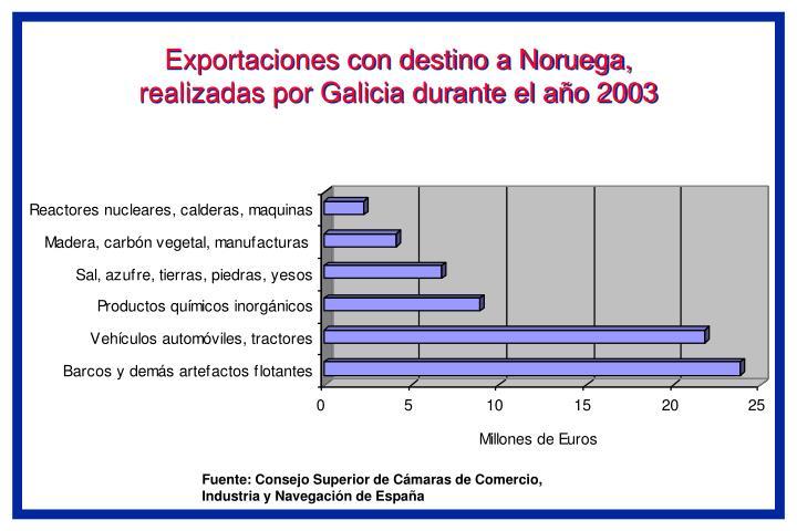 Exportaciones con destino a Noruega, realizadas por