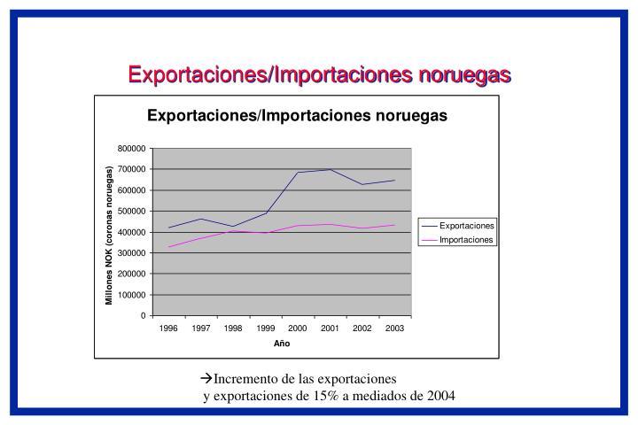 Exportaciones/Importaciones noruegas
