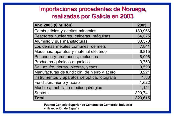 Importaciones procedentes de Noruega, realizadas por Galicia en 2003