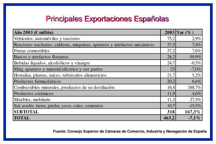 Principales Exportaciones Espa