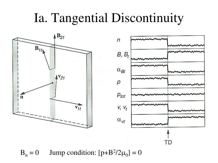 Ia. Tangential Discontinuity