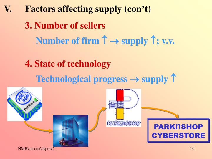 V.	Factors affecting supply (con't)