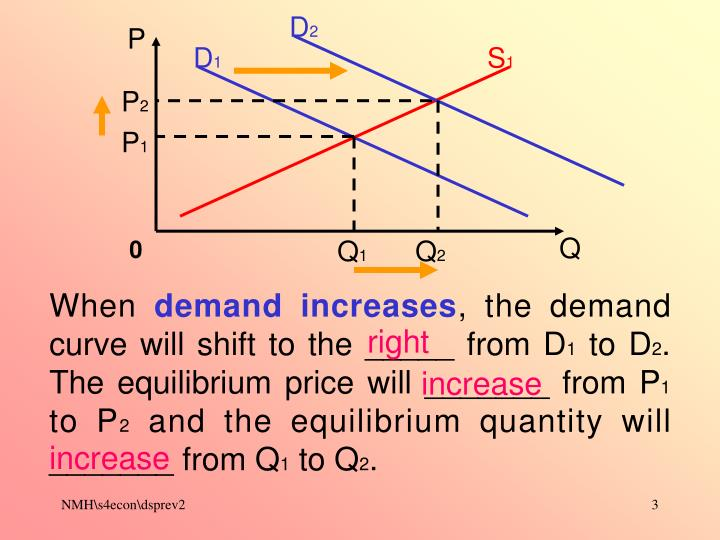 Demand supply and price part 2