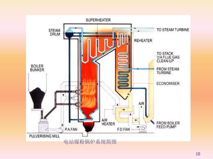 电站煤粉锅炉系统简图