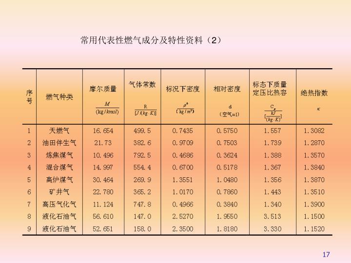 常用代表性燃气成分及特性资料(