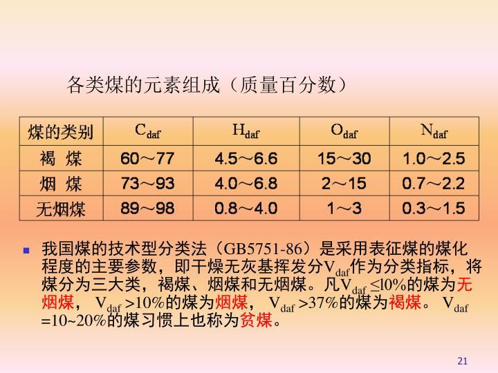 各类煤的元素组成(质量百分数)