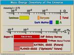 mass energy inventory of the universe