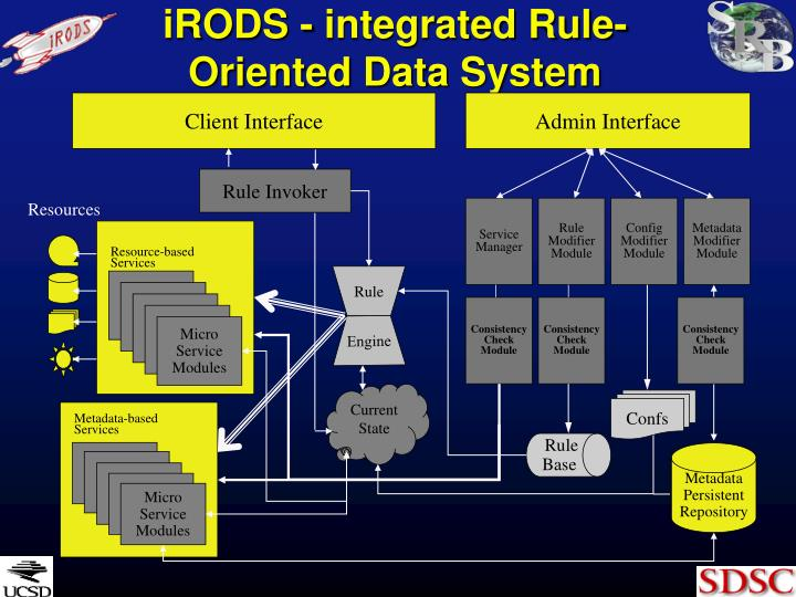 iRODS - integrated Rule-Oriented Data System