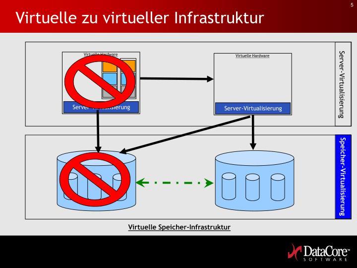Virtuelle zu virtueller Infrastruktur