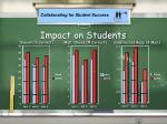 impact on students1