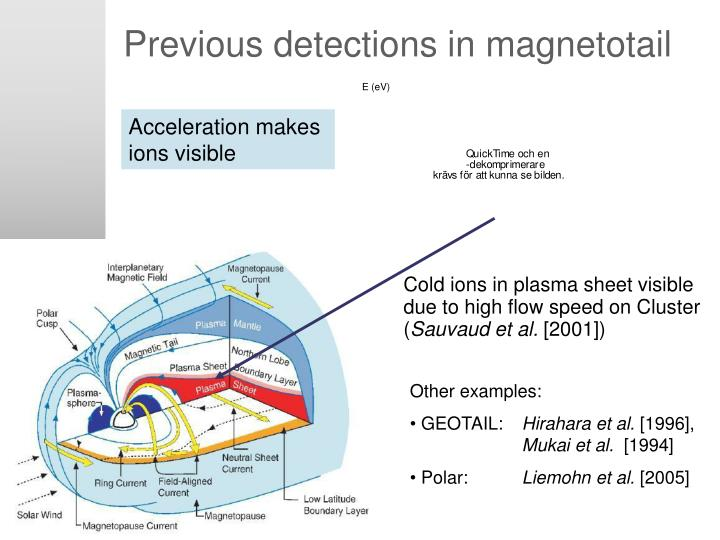 Previous detections in magnetotail
