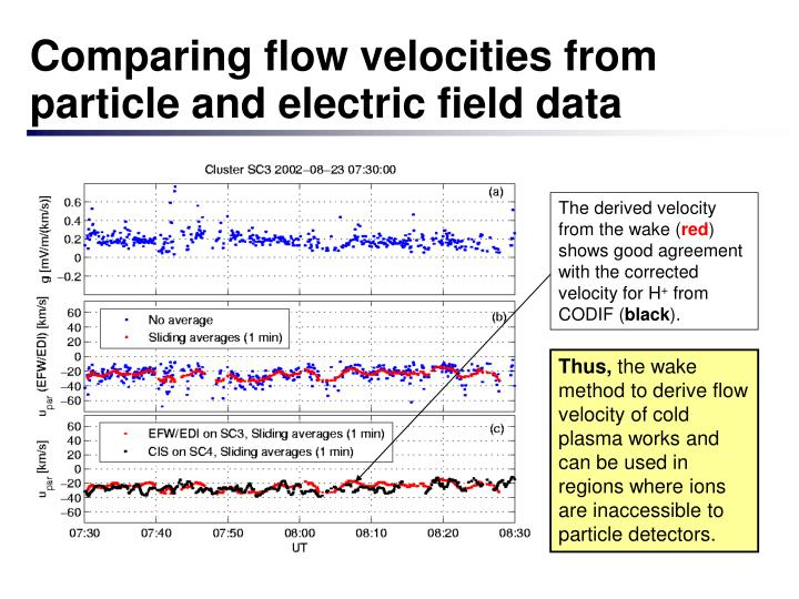 Comparing flow velocities from particle and electric field data