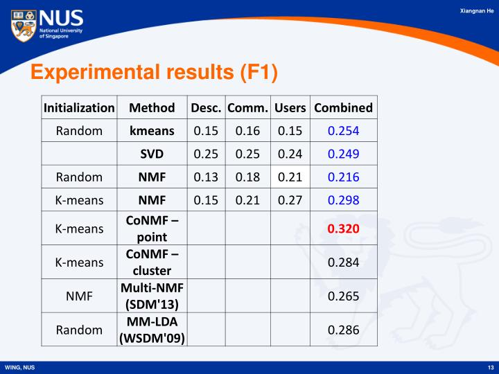 Experimental results (F1)