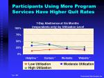 participants using more program services have higher quit rates