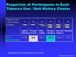 proportion of participants in each tobacco use quit history cluster