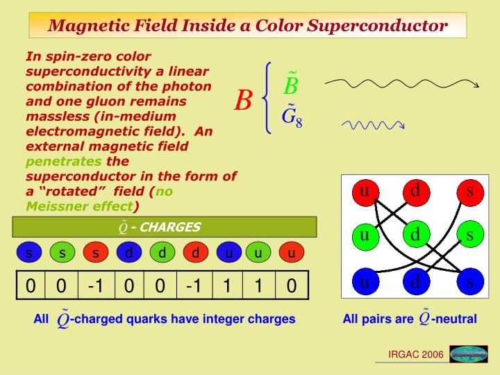 Magnetic Field Inside a Color Superconductor