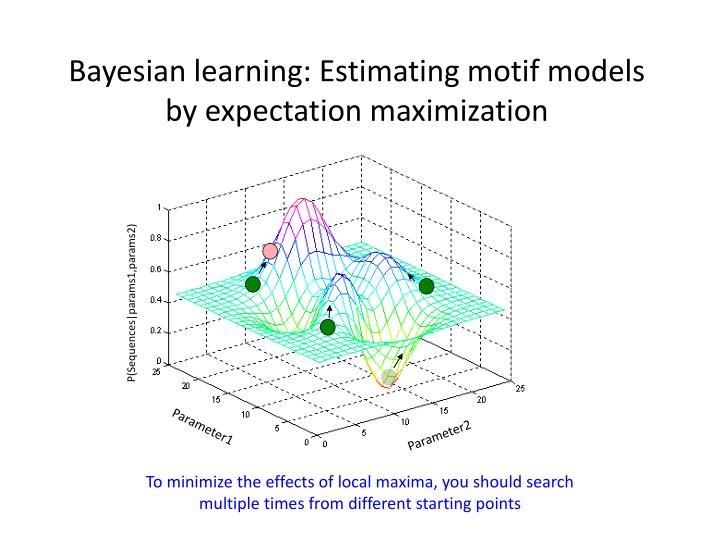 Bayesian learning: Estimating motif models by expectation maximization
