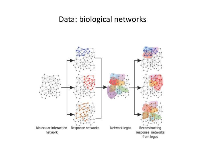 Data: biological networks