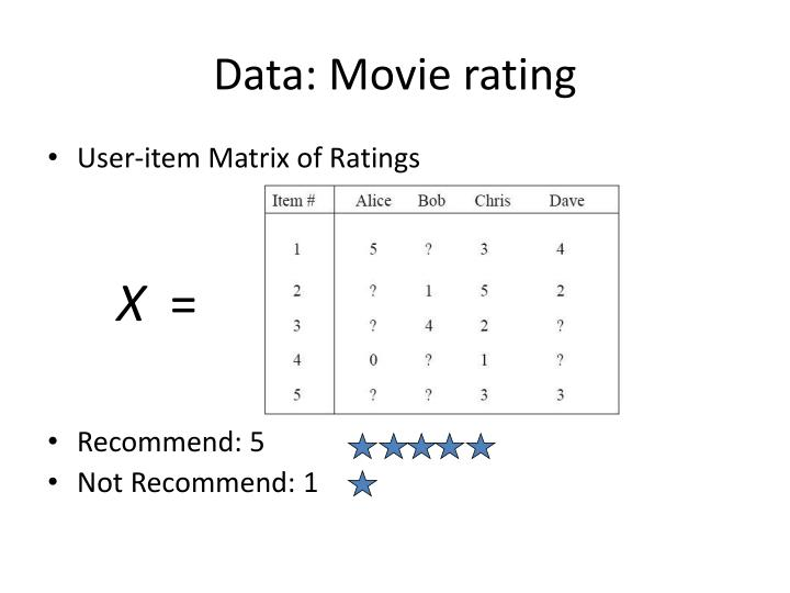 Data: Movie rating