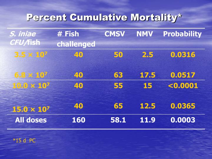 Percent Cumulative Mortality*