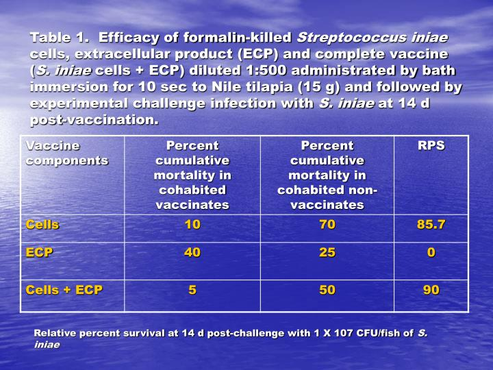 Table 1.  Efficacy of formalin-killed