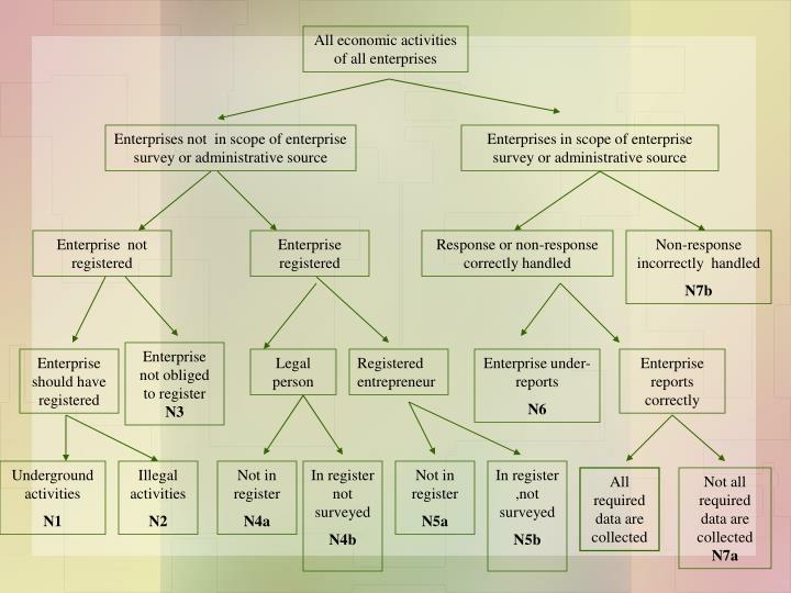 All economic activities of all enterprises