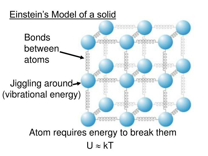 Bonds between atoms