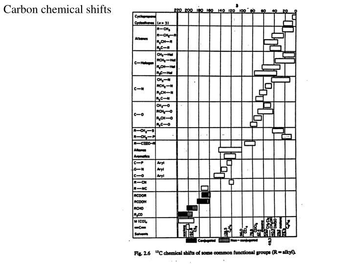 Carbon chemical shifts