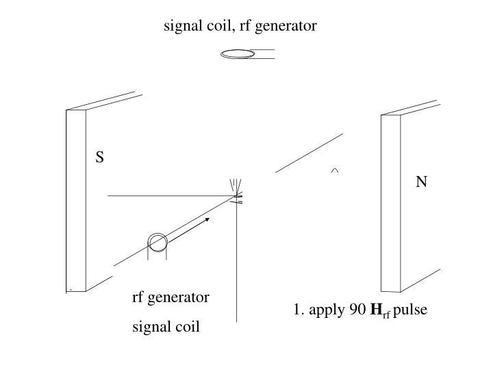 signal coil, rf generator