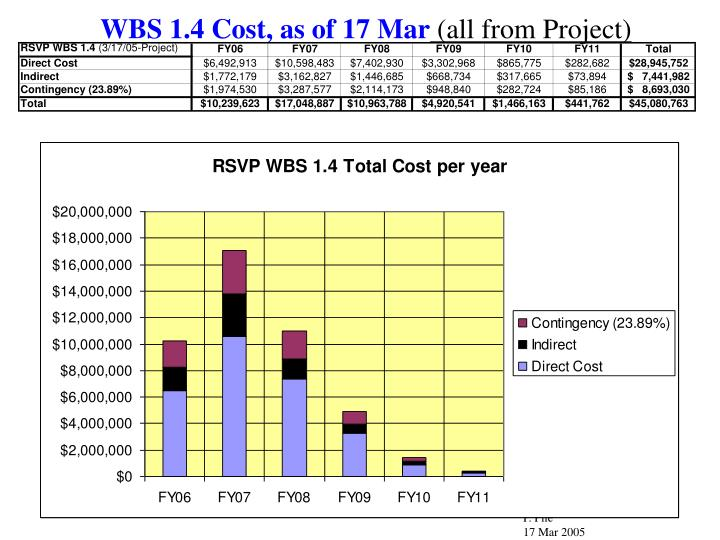 WBS 1.4 Cost, as of 17 Mar