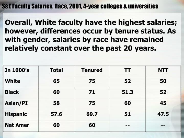 S&E Faculty Salaries, Race, 2001, 4-year colleges & universities