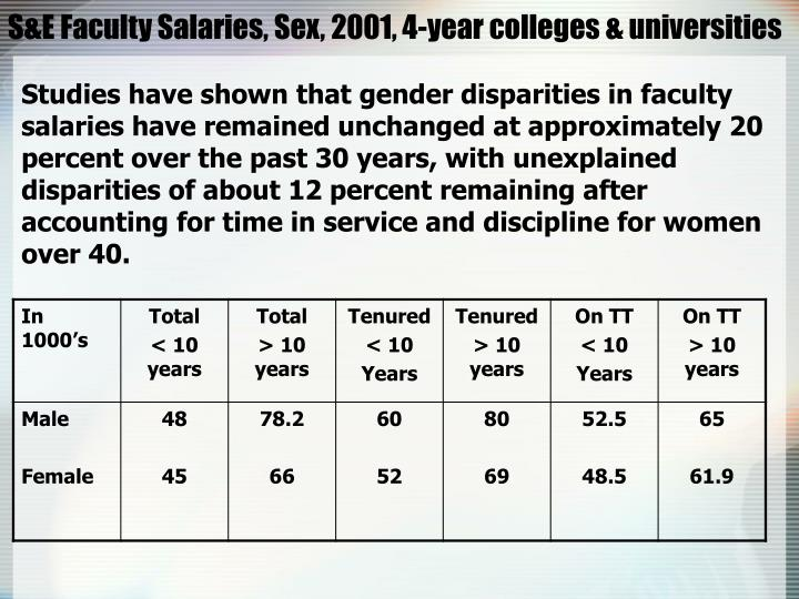 S&E Faculty Salaries, Sex, 2001, 4-year colleges & universities