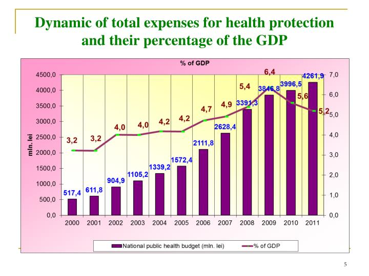 Dynamic of total expenses for health protection and their percentage of the GDP